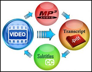 A graphic representing a Video and/or an MP3 to be transcribed to text and then reused as subtitles