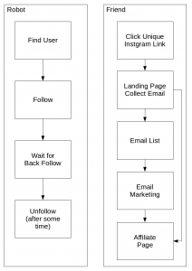 Processes to get customers from Instagram