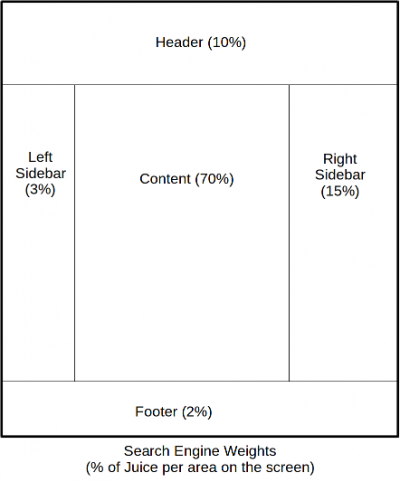 This graphic shows a page composed of 5 elements and their weights: a header (10%), a left sidebar (3%), the main content (70%), right sidebar (15%), footer (2%).